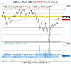 Xbi Chart Inside The Aggressive Xbi Breakout