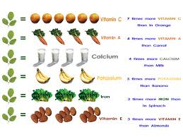 Moringa Comparison Chart Comparing Nutritions Of Moringa To Other Food Benefits Of