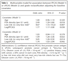 Psa Density Chart Longitudinal Assessment Of Urinary Pca3 For Predicting