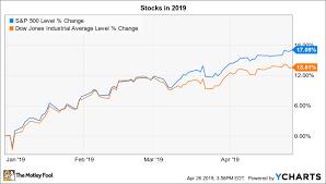 Dow Jones Monthly Chart 2019