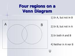 Venn Diagram A Or B Venn Diagrams Eq How Do I Use A Venn Diagram To Represent Different