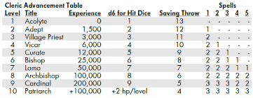 Pathfinder Level Chart Community Forums How To Level Roll20 Online Virtual Tabletop