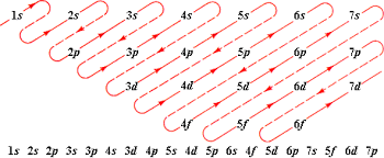 The Electron Configurations Of Atoms