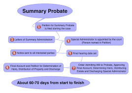 Probate Process Flow Chart Uk Do You Know What The Oklahoma Summary Probate Process Is