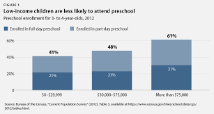 Preschool Charts And Graphs Why We Need A Federal Preschool Investment In 6 Charts