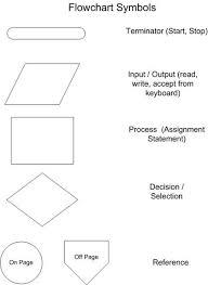 Pictorial Flow Chart Flowchart Symbols