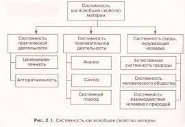Реферат Строение виды и свойства систем управления  Строение виды и свойства систем управления