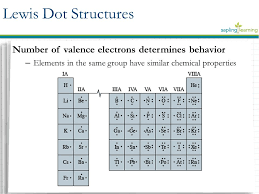 Valence Electrons Lewis Dot Structure Unit 3 4 The Atom
