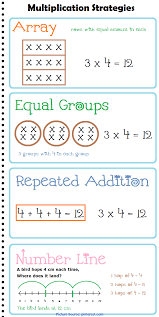 3rd Grade Anchor Charts Regular 3rd Grade Math Strategies Multiplication Strategies