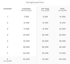 Now Live New Marriott Spg Award Category Assignments