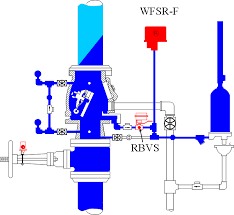 wet pipe sprinkler presentation Sprinkler Flow Switch Wiring Diagram the trim on the alarm valves allows for testing of the pressure type flow switch without flowing water throughout the entire system fire sprinkler flow switch wiring diagram