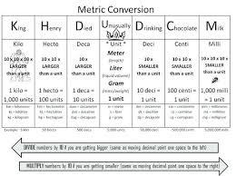Liquid Metric System Chart Metric Liquid Conversion Chart