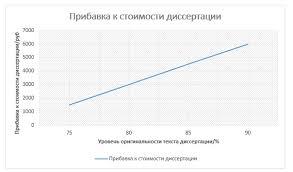 Написание магистерской диссертации на заказ цена помощь График 2 сколько стоит магистерская диссертация jpg