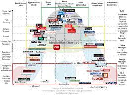 Hyper Chart
