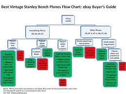 stanley planes ebay. buying usa stanley planes ebay
