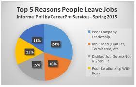 Resume Reason For Leaving Job Reason For Leaving Resume