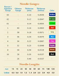 Acupuncture Needle Gauge Chart Acupuncture Needles Size Chart Www Bedowntowndaytona Com