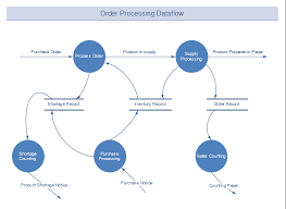 How To Create An Order Process Flowchart