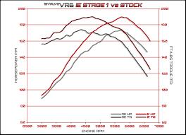 ie high flow air intake kit for mk v vr engines cold air ie 12v vr6 stage 1 dyno