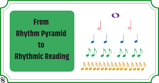 Eastman Counting System Chart From Rhythm Pyramid To Rhythmic Reading Band Directors