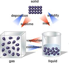 Gas Liquid Solids Phases Of Matter Solids Liquids Gases Plasma