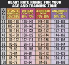 Aerobic Workout Heart Rate Chart Starling Fitness Fitness Diet And Health Weblog 2013