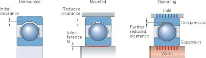 Bearing Clearance Chart Skf Pdf Selecting Internal Clearance Or Preload