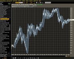 Thinkorswim Prophet Charts Reading The Markets Knight Chart Your Way To Profits