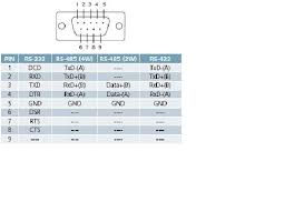 embedded system difference among rs rs and rs and pin the above fig represents pin description of rs485 of db 9 connector