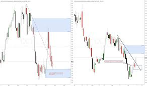 Cocoa Futures Chart Cc1 Charts And Quotes Tradingview