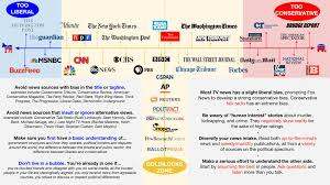 News Liberal Conservative Chart Media Bias Current Events And Fake News Libguides At The