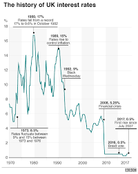 Uk Charts 1970 Uk Interest Rates From 1694 To 2014 Chart