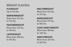 Taekwondo Weight Classes My Introduction To Mma Ufc 2013