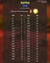 Iv Cp Chart For Charmander C Day Imgur
