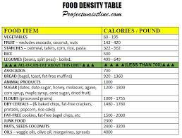 27 Circumstantial Calorie Density Chart