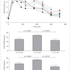 Effect Of Yohimbine 2 Mg Kg I P On Clonidine 1 Mg Kg