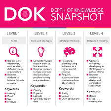 Dok Chart Webbs Depth Of Knowledge Framework The Basics Edmentum Blog