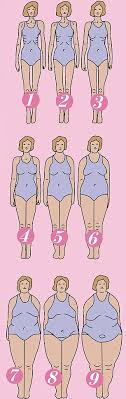 Female Body Types Chart How Women Really See Their Bodies We Asked Four Women To