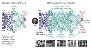 Deep Neural Network News Feature What Are The Limits Of Deep Learning Pnas