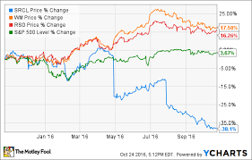 3 Takeaways From Stericycles Q3 Earnings The Motley Fool