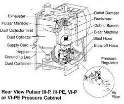 Blast Cabinet Media Chart Clemco Model 24746 Pulsar Iii P Pressure Blast Cabinet