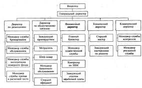 Курсовая работа Организационная структура управления предприятием  Организационная структура гостиницы представлена на рисунке 5