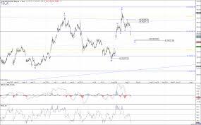 Tsla Elliott Wave Chart Analysis