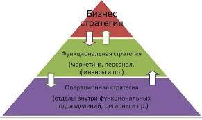 Кадровая стратегия современной организации Курсовая работа Рис 1 Пирамида разработки стратегии организации Томпсон А А Стрикленд А Дж Стратегия в области управления персоналом является функциональной