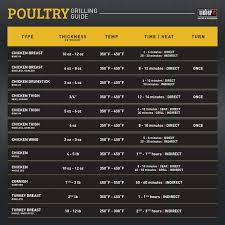 Weber Grill Temperature Chart Poultry Grilling Guide Try This Tip From Weber Sauces