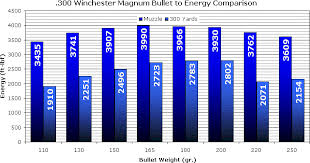 300 Winchester Magnum Wikiwand