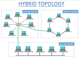 hybrid topology features limitation hybrid topology images at Hybrid Network Diagram