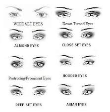 The Right Eyeshadow Placement For Your Eye Shape