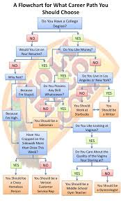 Information Technology Career Path Flow Chart Quotes About Career Paths 57 Quotes
