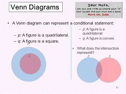 Write A Conditional Statement From The Venn Diagram Conditional Biconditional Statements Chapter 2 Section Ppt